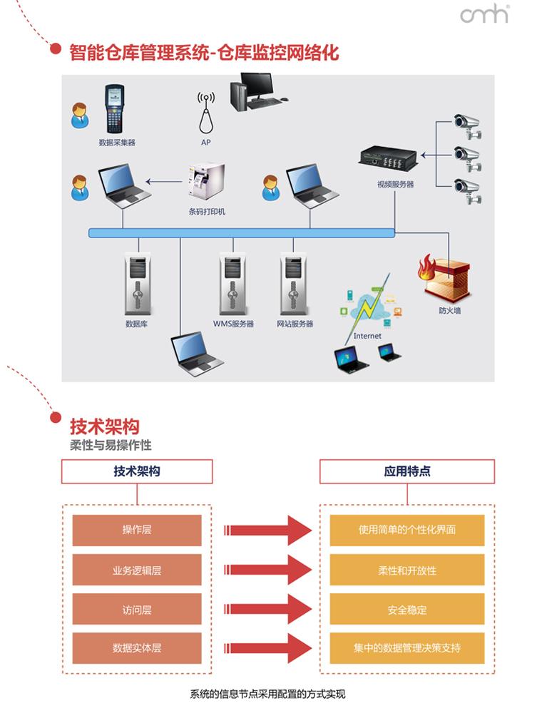 智能仓库管理系统